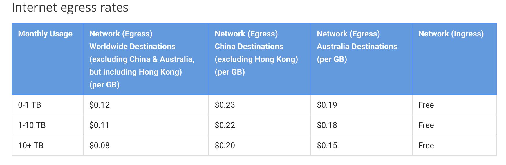 Internet egress rates